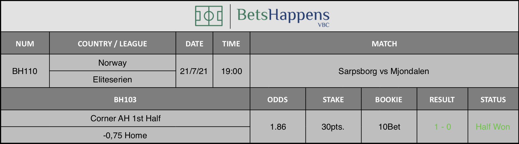 Results of our advice for the Sarpsborg vs Mjondalen match in which Corner AH 1st Half -0,75 Home is recommended.