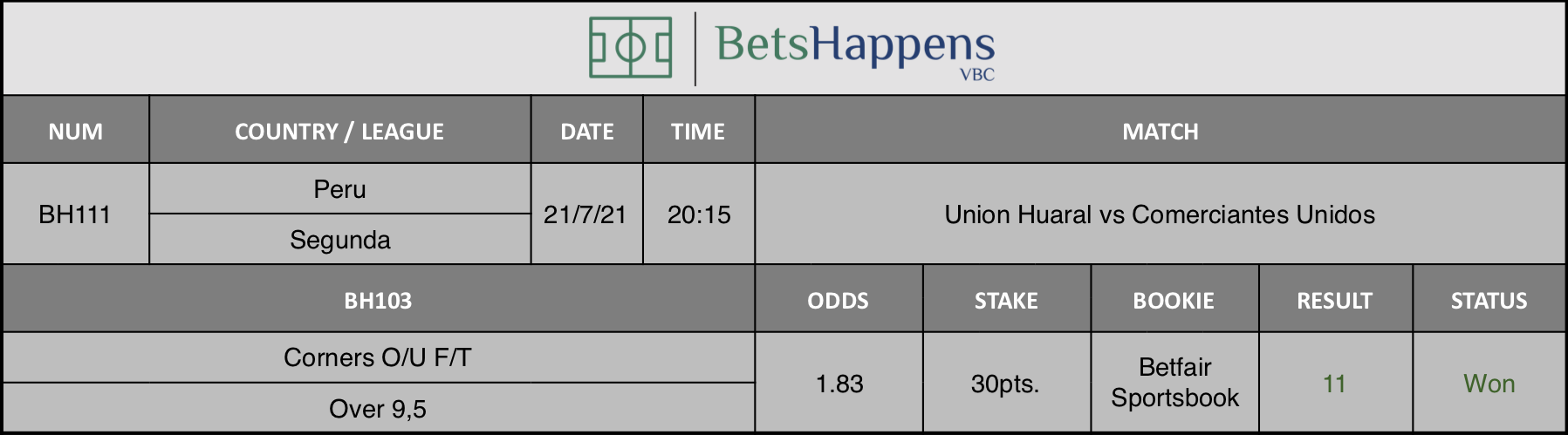 Results of our advice for the Union Huaral vs Comerciantes Unidos match in which Corners O/U F/T Over 9,5 is recommended.