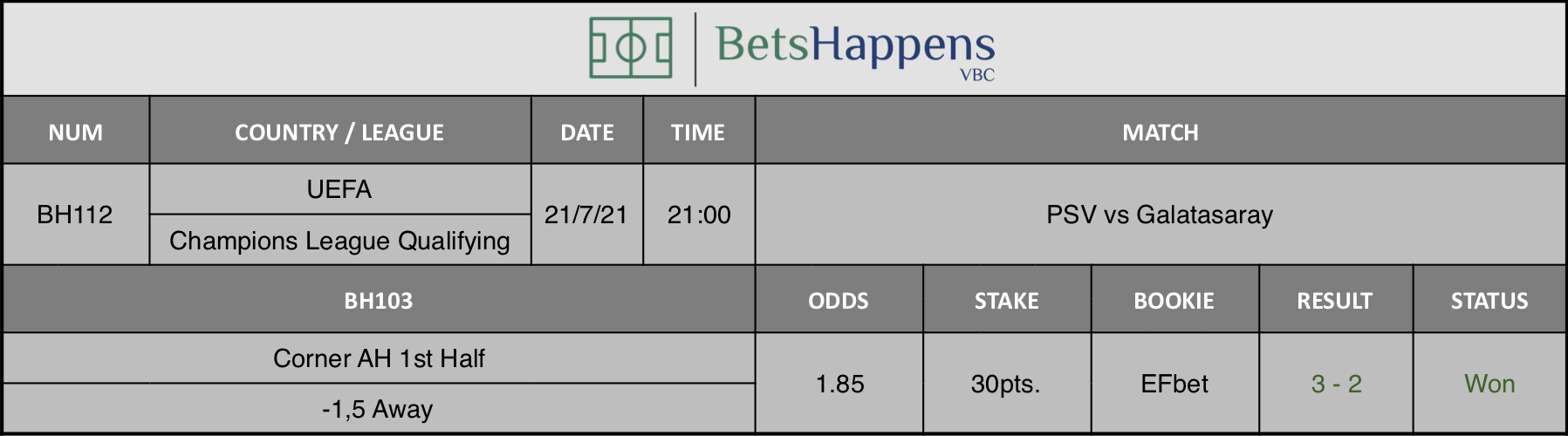 Results of our advice for the PSV vs Galatasaray match in which Corner AH 1st Half -1,5 Away is recommended.