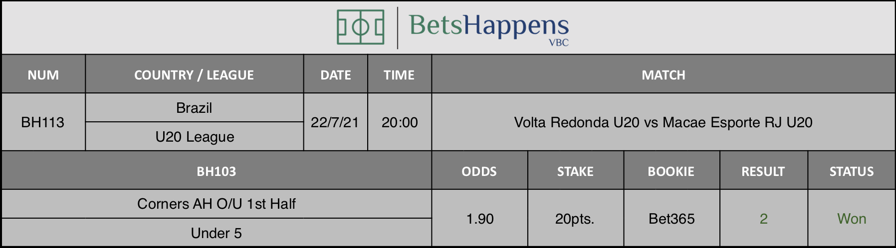 Results of our advice for the Volta Redonda U20 vs Macae Esporte RJ U20 match in which Corners AH O/U 1st Half Under 5 is recommended.