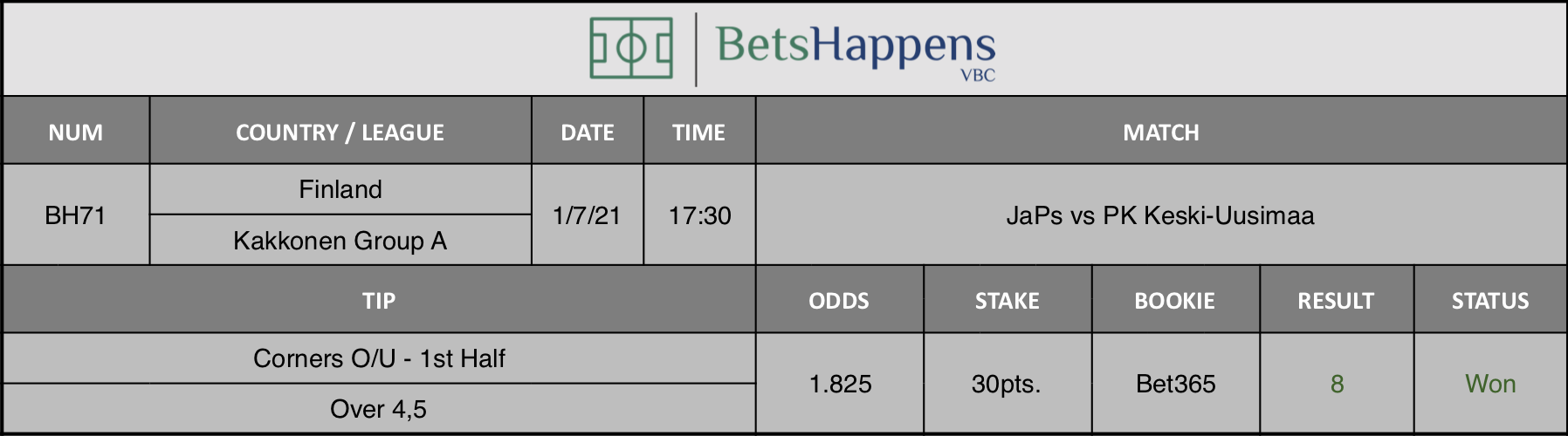 Results of our tip for the JaPs vs PK Keski-Uusimaa match Corners O/U - 1st Half  Over 4,5 is recommended.