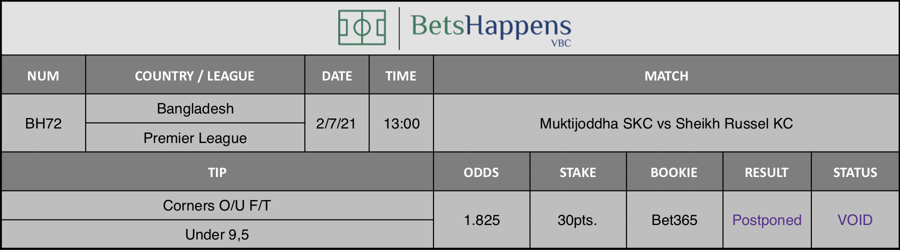 Results of our tip for the Muktijoddha SKC vs Sheikh Russel KC match Corners O/U F/T Under 9,5 is recommended.
