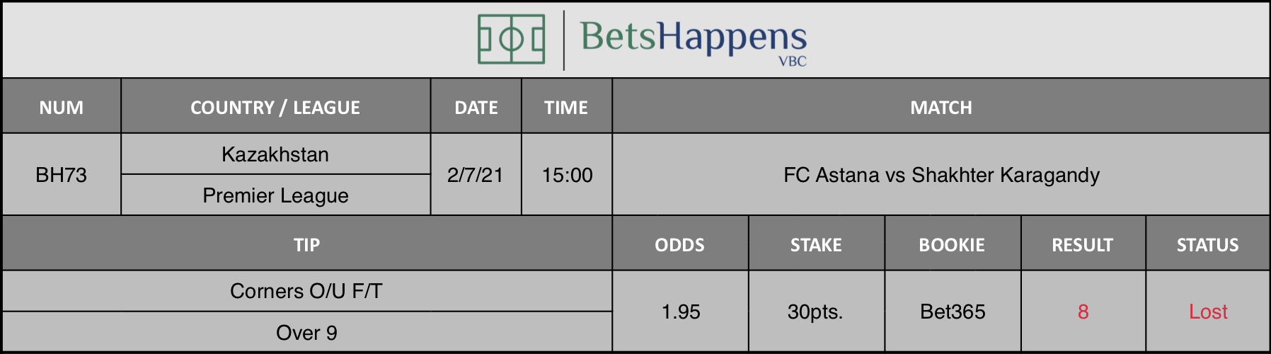 Results of our tip for the FC Astana vs Shakhter Karagandy match Corners O/U F/T Over 9 is recommended.