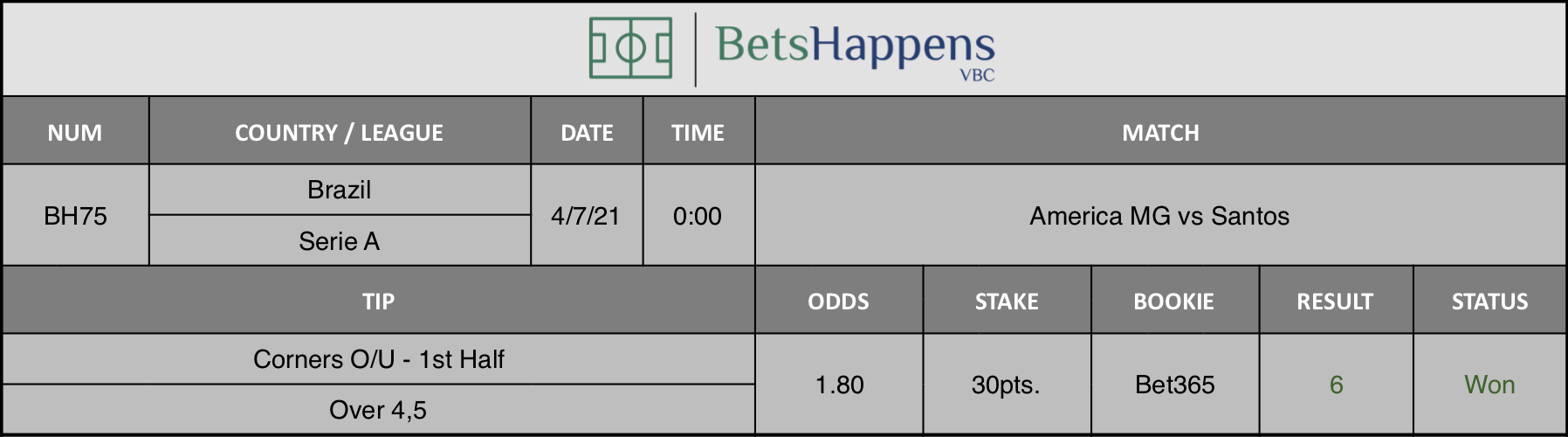 Results of our tip for the America MG vs Santos match. Corners O/U - 1st Half  Over 4,5 is recommended.