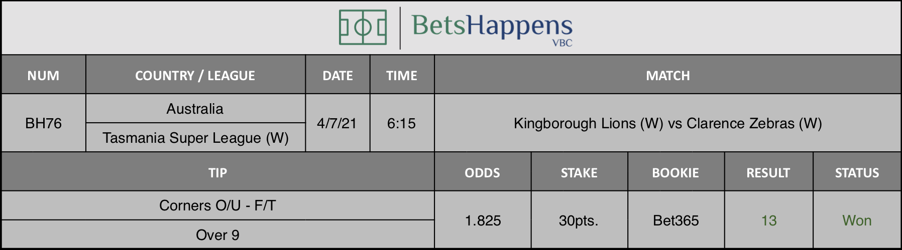 Results of our tip for the Kingborough Lions (W) vs Clarence Zebras (W) match. Corners O/U F/T Over 9 is recommended.