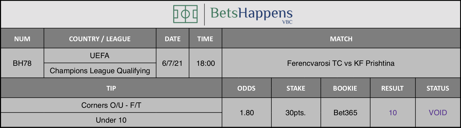 Results of our tip for the Ferencvarosi TC vs KF Prishtina match. Corners O/U F/T Under 10 is recommended.