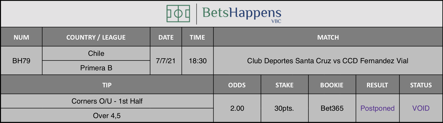Results of our advice for the Club Deportes Santa Cruz vs CCD Fernandez Vial match in which Corners O / U 1st Half Over 4.5 is recommended.