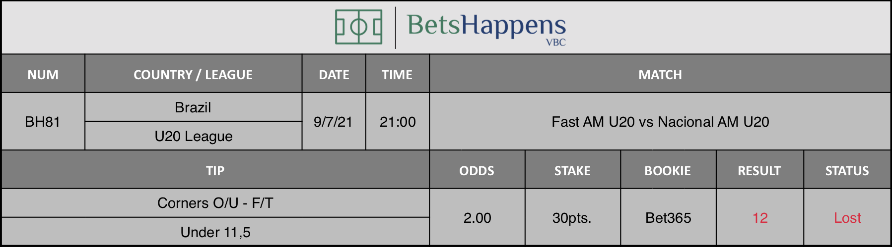 Results of our advice for the Fast AM U20 vs Nacional AM U20 match in which Corners O / U 1st Half Under 11,5 is recommended.