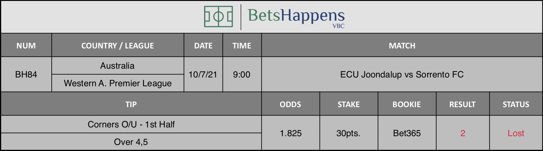 Results of our advice for the ECU Joondalup vs Sorrento FC match in which Corners O/U - 1st Half  Over 4,5 is recommended.
