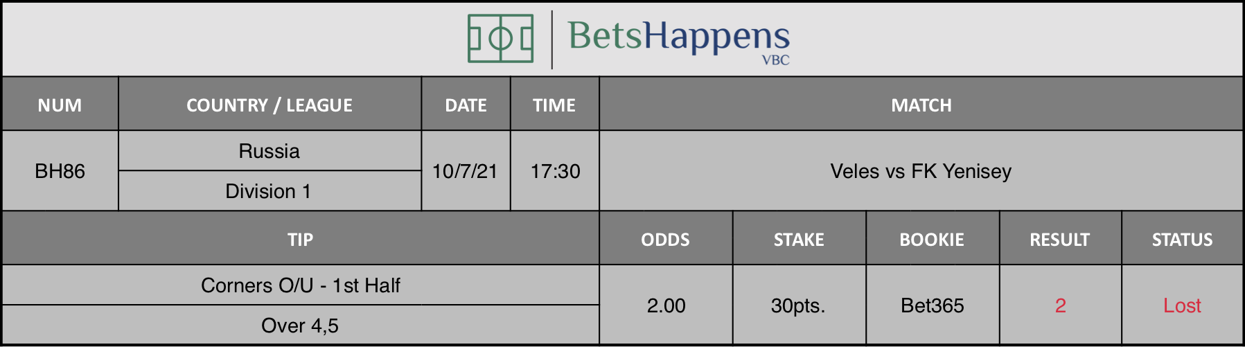 Results of our advice for the Veles vs FK Yenisey match in which Corners O/U - 1st Half  Over 4,5 is recommended.