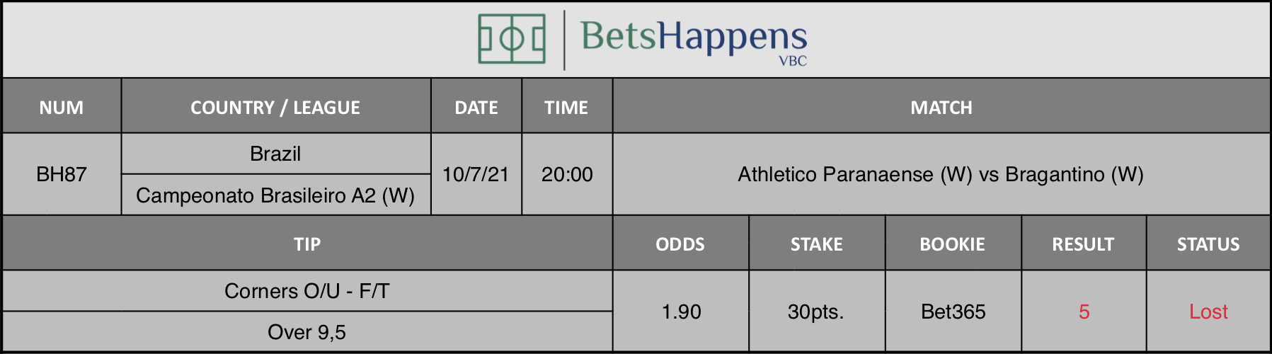 Results of our advice for the Athletico Paranaense (W) vs Bragantino (W) match in which Corners O/U F/T Over 9,5 is recommended.