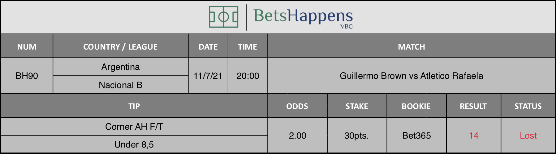 Results of our advice for the Guillermo Brown vs Atletico Rafaela match in which Corner AH F/T Under 8,5 is recommended.