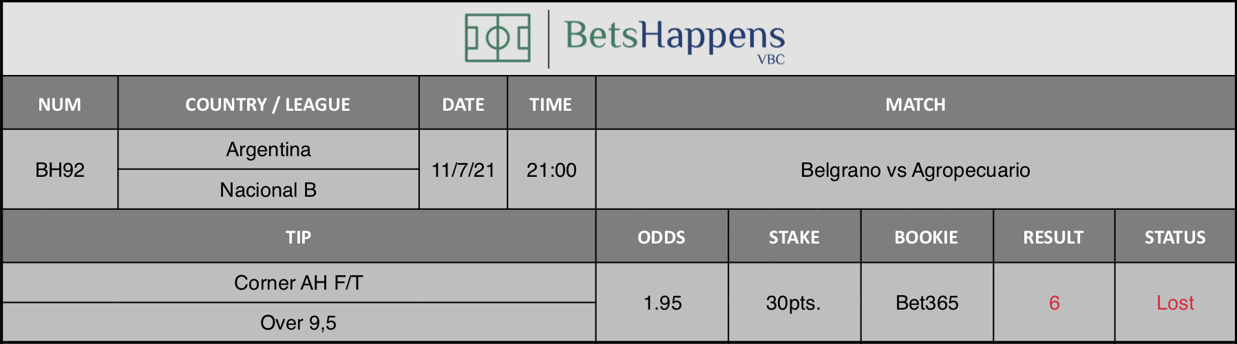 Results of our advice for the Belgrano vs Agropecuario match in which Corner AH F/T Over 9,5 is recommended.