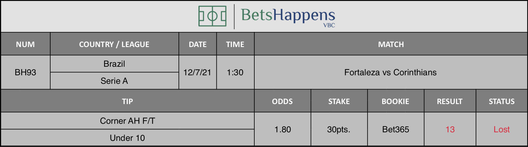 Results of our advice for the Fortaleza vs Corinthians match in which Corner AH F/T Under 10 is recommended.