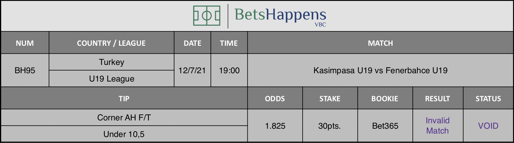 Results of our advice for the Kasimpasa U19 vs Fenerbahce U19 match in which Corner AH F/T Under 10,5 is recommended.