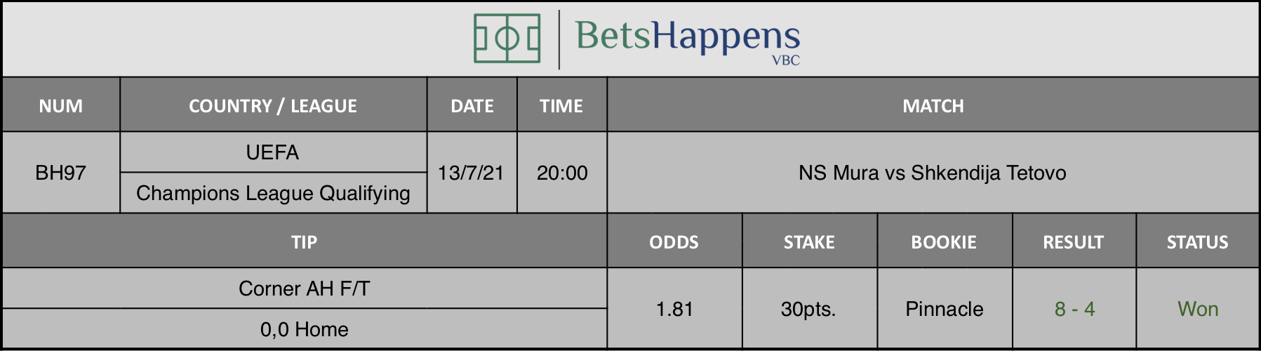 Results of our advice for the NS Mura vs Shkendija Tetovo match in which Corner AH F/T 0,0 Home is recommended.
