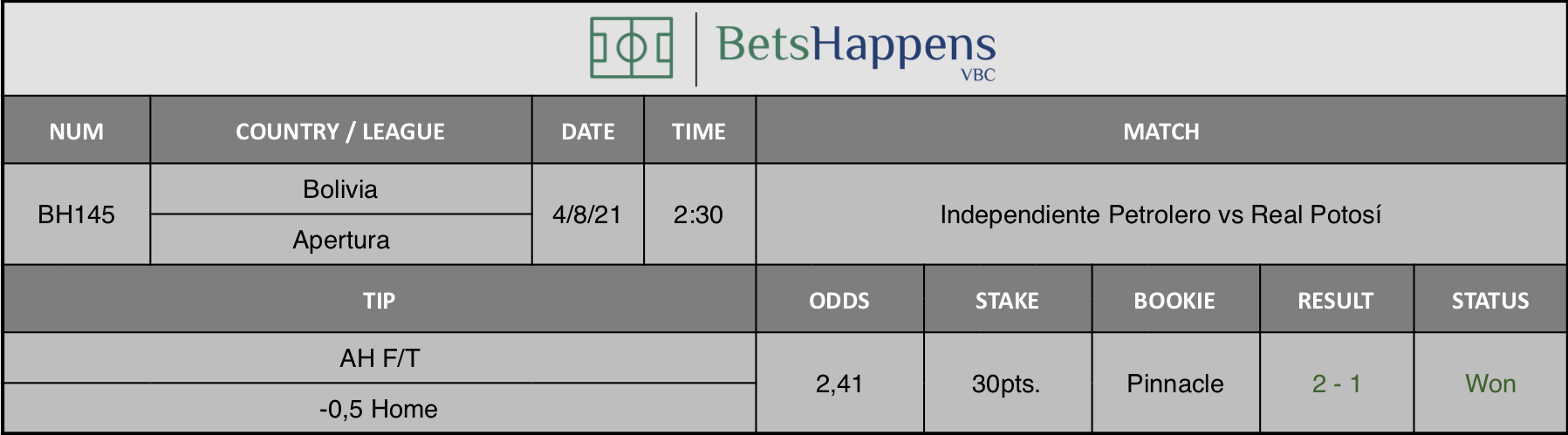 Results of our advice for the Independiente Petrolero vs Real Potosí match in which AH F/T -0,5 Home is recommended.