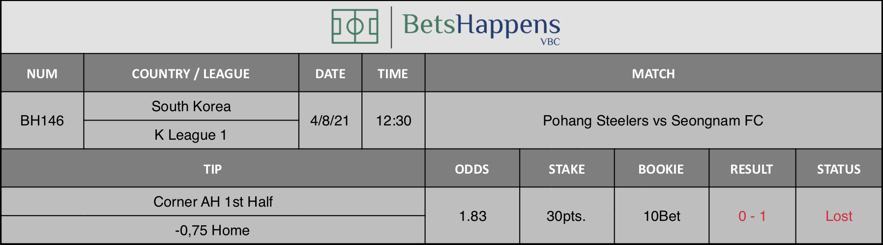 Results of our advice for the Pohang Steelers vs Seongnam FC match in which Corner AH 1st Half -0,75 Home is recommended.
