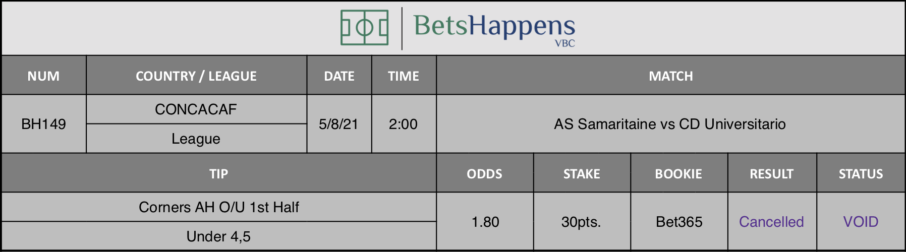 Results of our advice for the AS Samaritaine vs CD Universitario match in which Corners AH O/U 1st Half Under 4,5 is recommended.