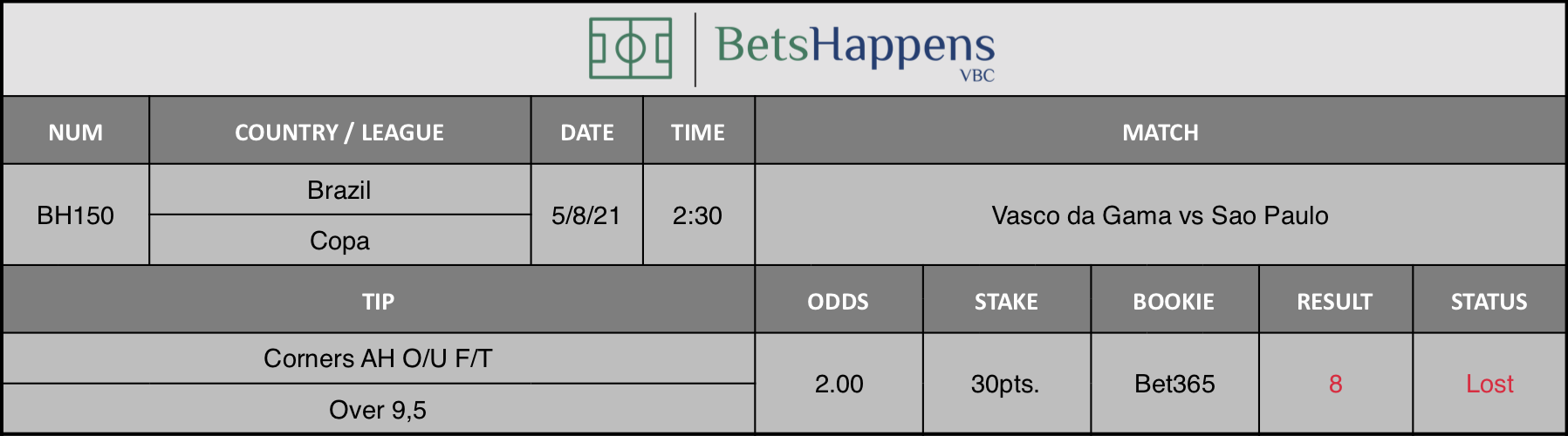 Results of our advice for the Vasco da Gama vs Sao Paulo match in which Corners AH O/U F/T Over 9,5 is recommended.